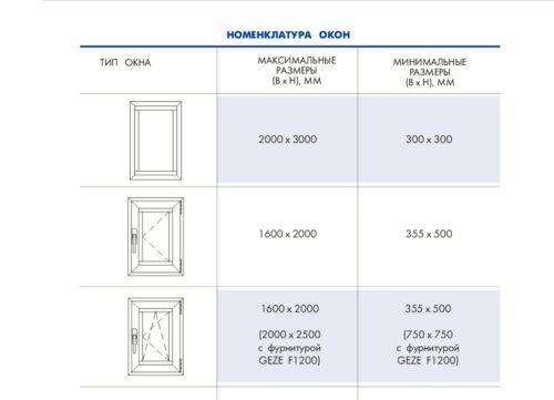 ПВХ одностворчатое окно – размеры и другие параметры